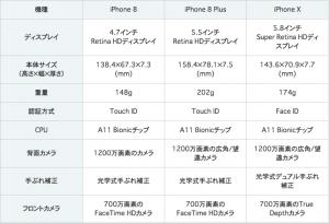iPhoneX,iPhone8,iPhone8Plus,スペック表