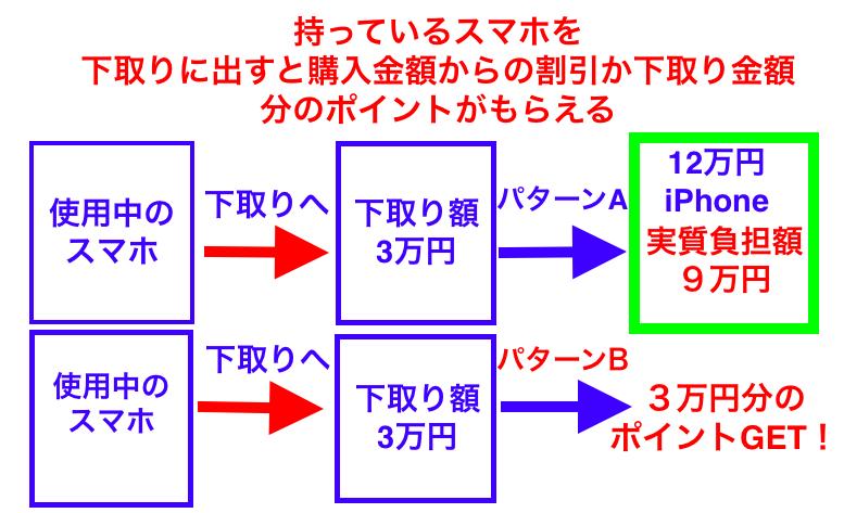 スマホ下取りイメージ図